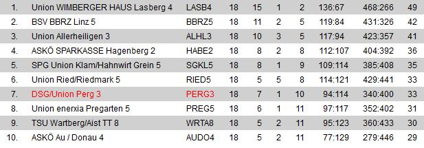 tabelle-c-alle